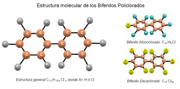 Estructura molecular de los PCB´s