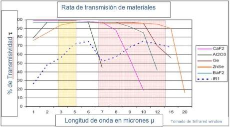Rata de Transmisión de Materiales