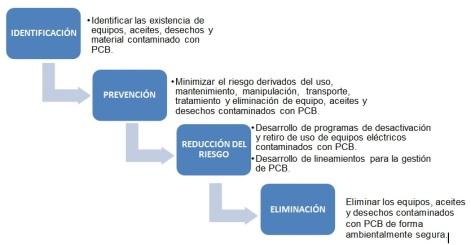 Objetivos que Busca la Resolución 0222 de 2011