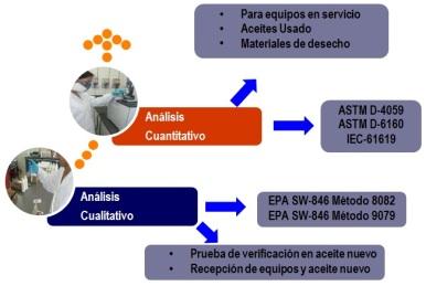 Caracterización de equipos, aceites y desechos contaminados con PCB.