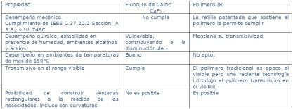 Polímero IR, Fluoruro de calcio