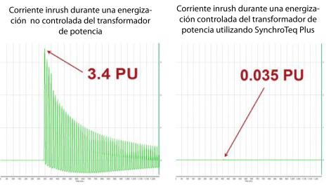 Figura 3: Corriente inrush durante la energización del transformador de potencia