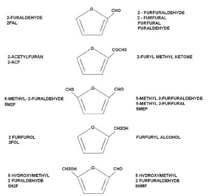 compuestos-furanicos